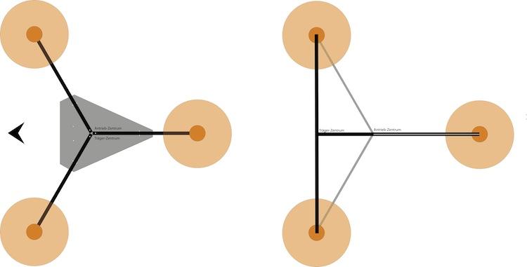 Links Antriebs-Zentrum und Träger-Mitte sind gleich, rechts ungleich.