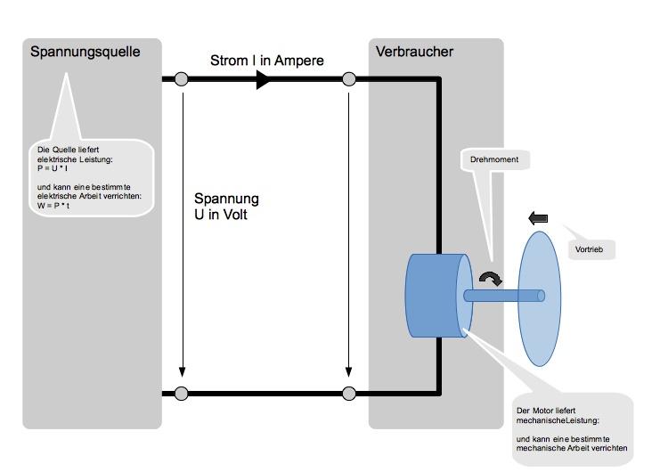 Stromkreislauf und Energiewandlung