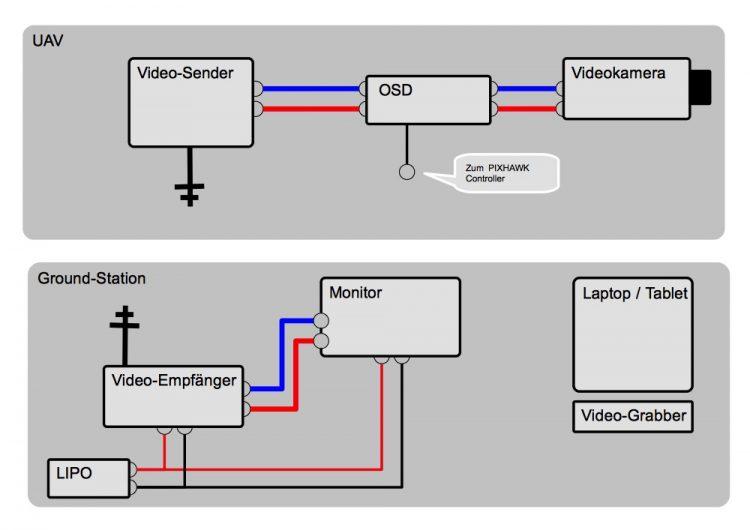 video-downlink